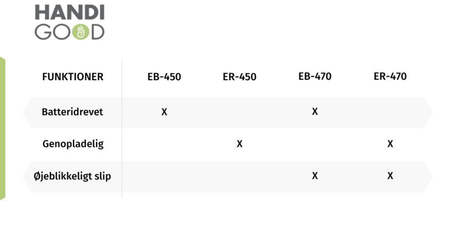 skema med Easy-Ups forskellige funktioner. EB-450 er batteridrevet. ER-450 er genopladelig. EB-470 er batteridrevet og har øjeblikkeligt slip og ER-470 er genopladelig og har øjeblikkeligt slip.